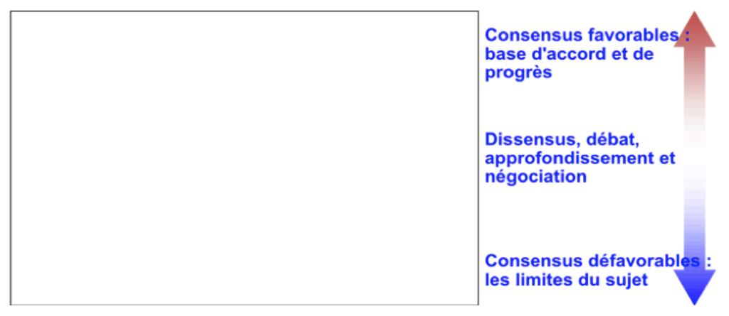 Abaque de Régnier : Analyse du sujet