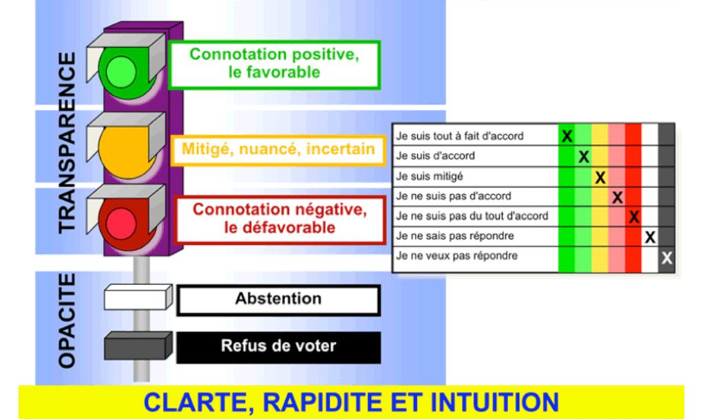 Abaque de Régnier - Principe de vote