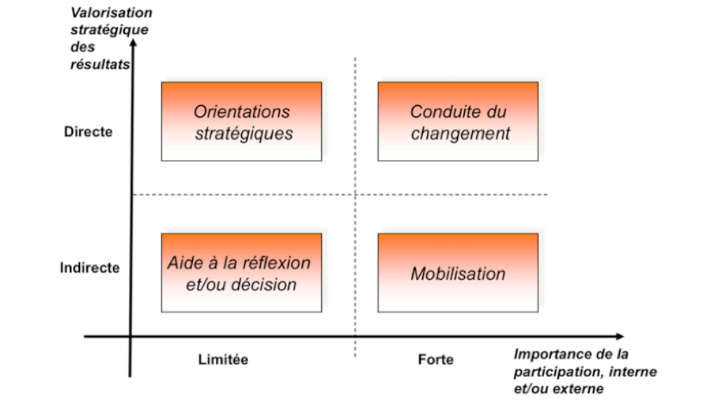 Conseil Prospective - Typologie des démarches prospectives