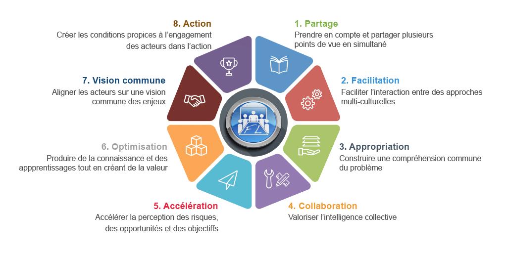 FUTURING LAB - Le cercle vertueux du-collaboratif