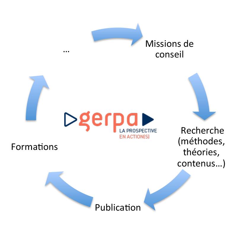 Recherche Prospective - Fondamentaux/les principes d'action